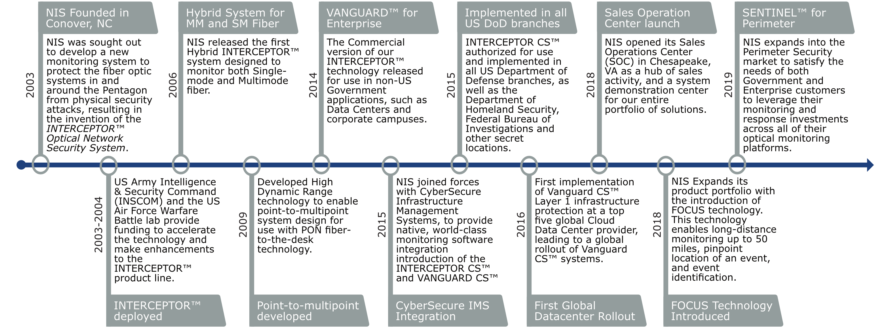 Corporate One-Pager timeline