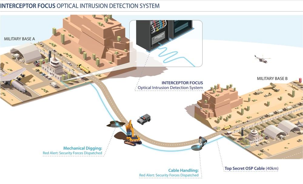 Interceptor Focus Diagram