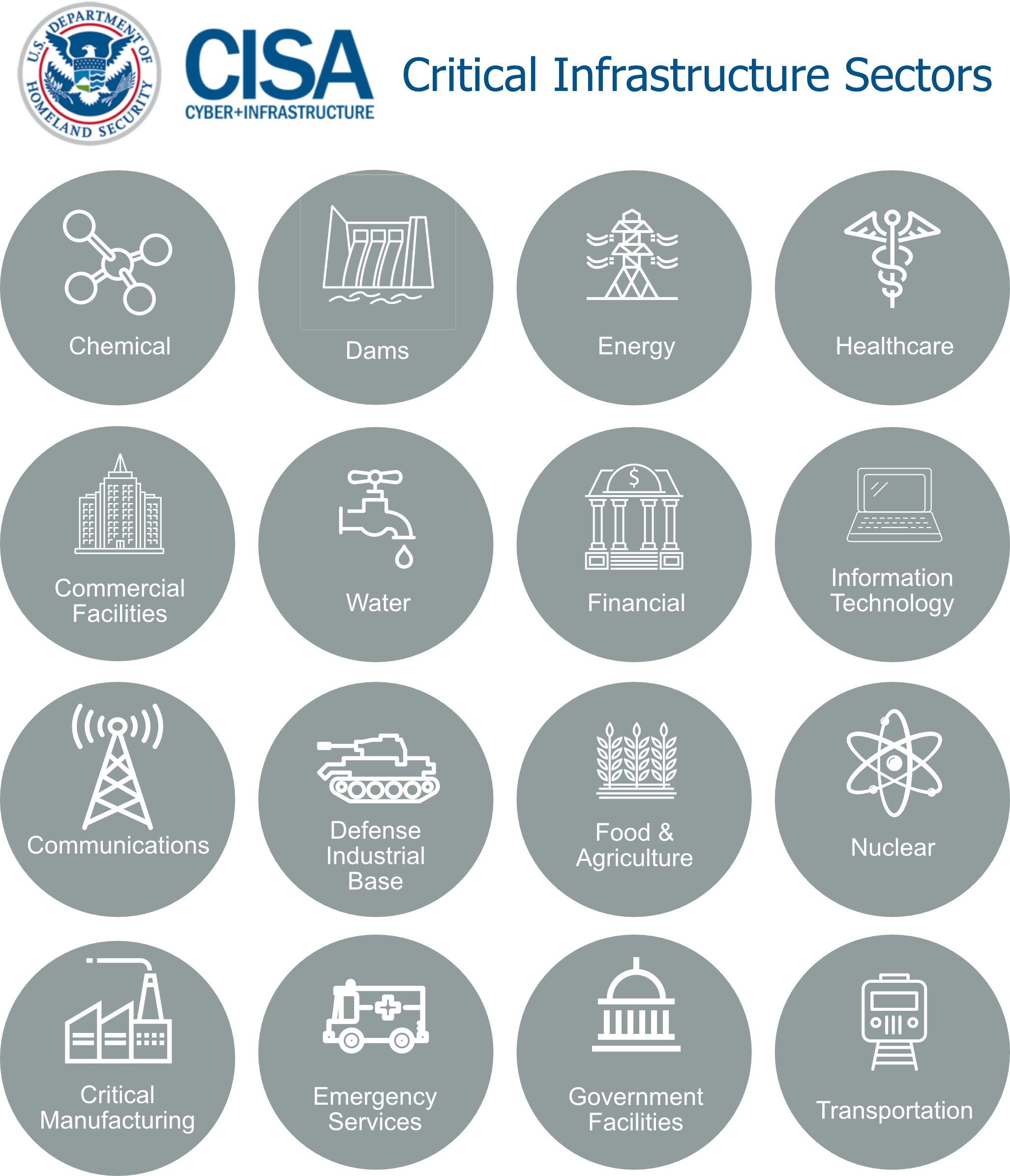 Critical Infrastructure Chart